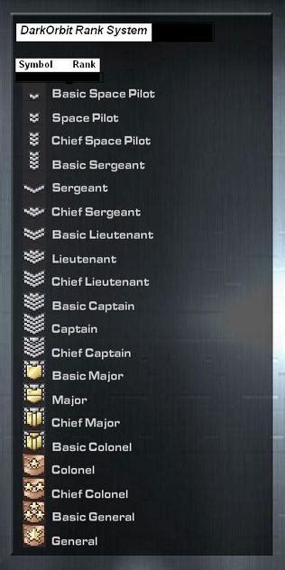 Points Ranking and leveling up | EICclan of darkorbit's Blog