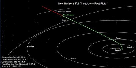 New Horizons now just two years from its next target—a